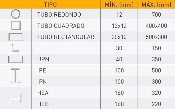 Infografía-capacidades-TMT-pequeña