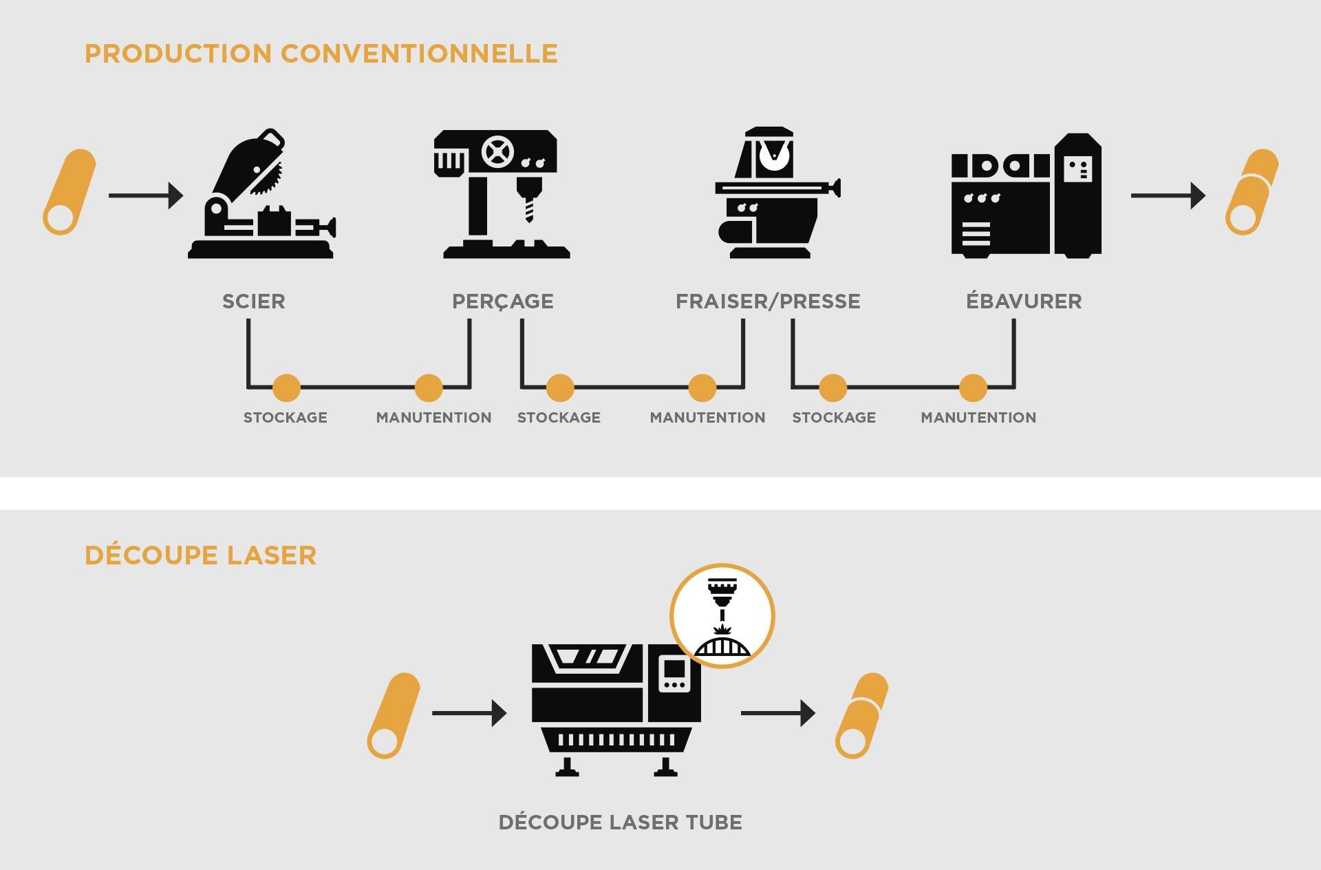 Infografia-Proceso-convencional-vs-laser-FR