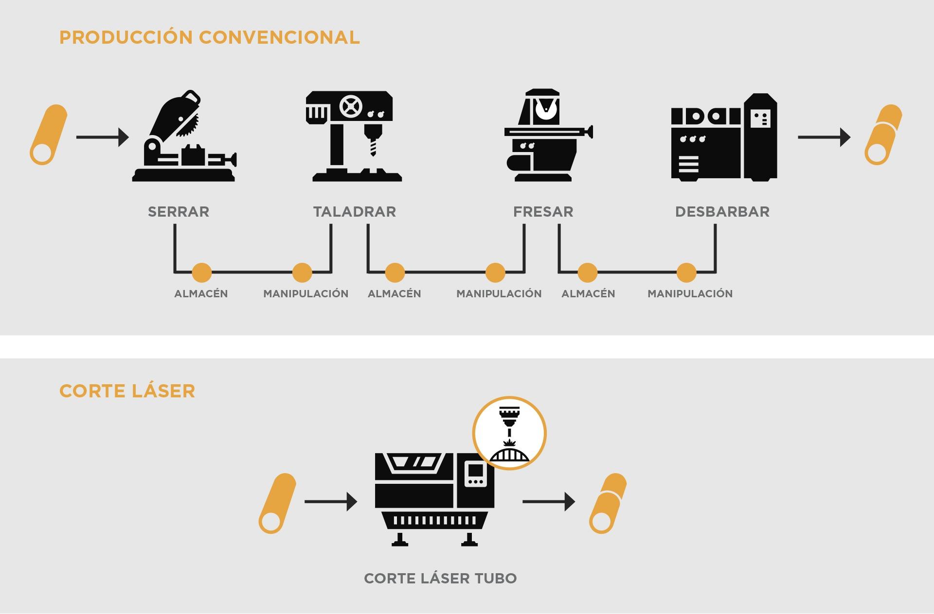 Infografía Corte láser tubo