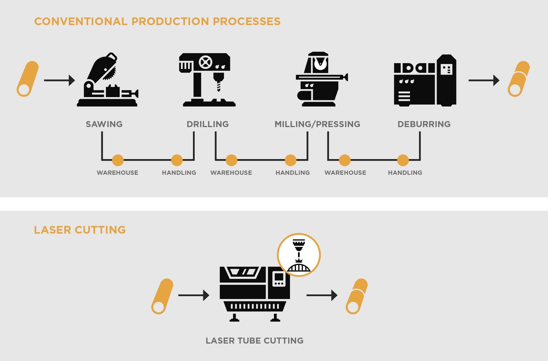 Infografia-Proceso-convencional-vs-laser-UK